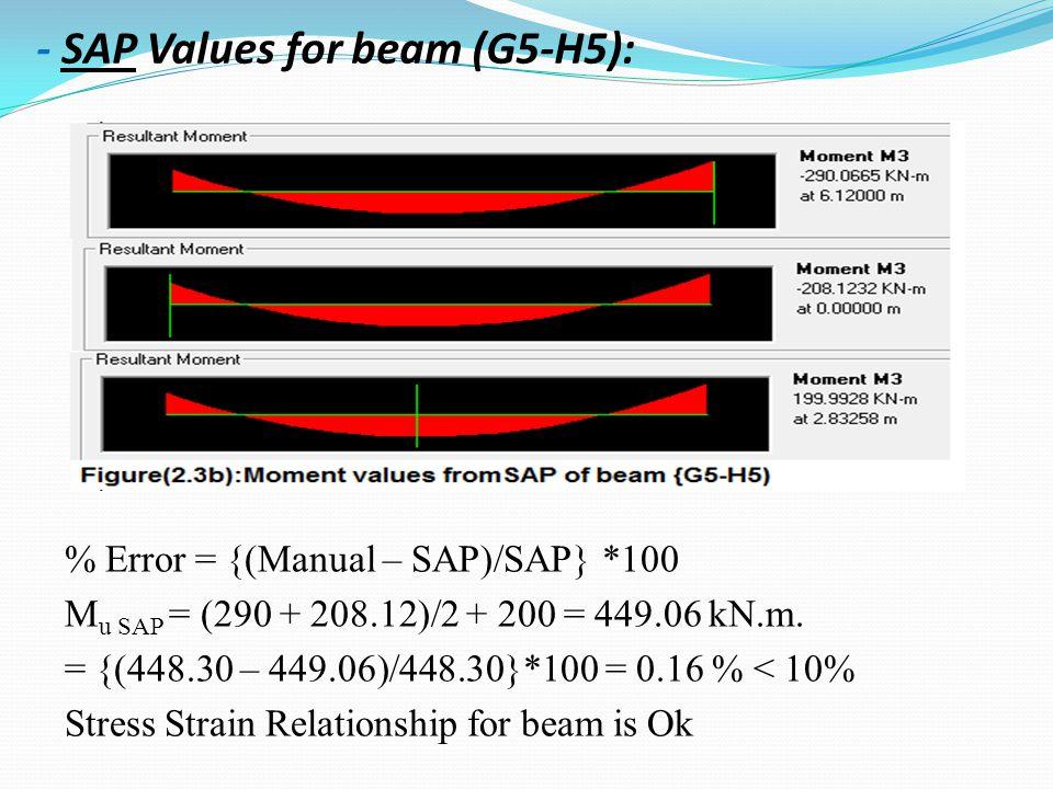 - SAP Values for beam (G5-H5):