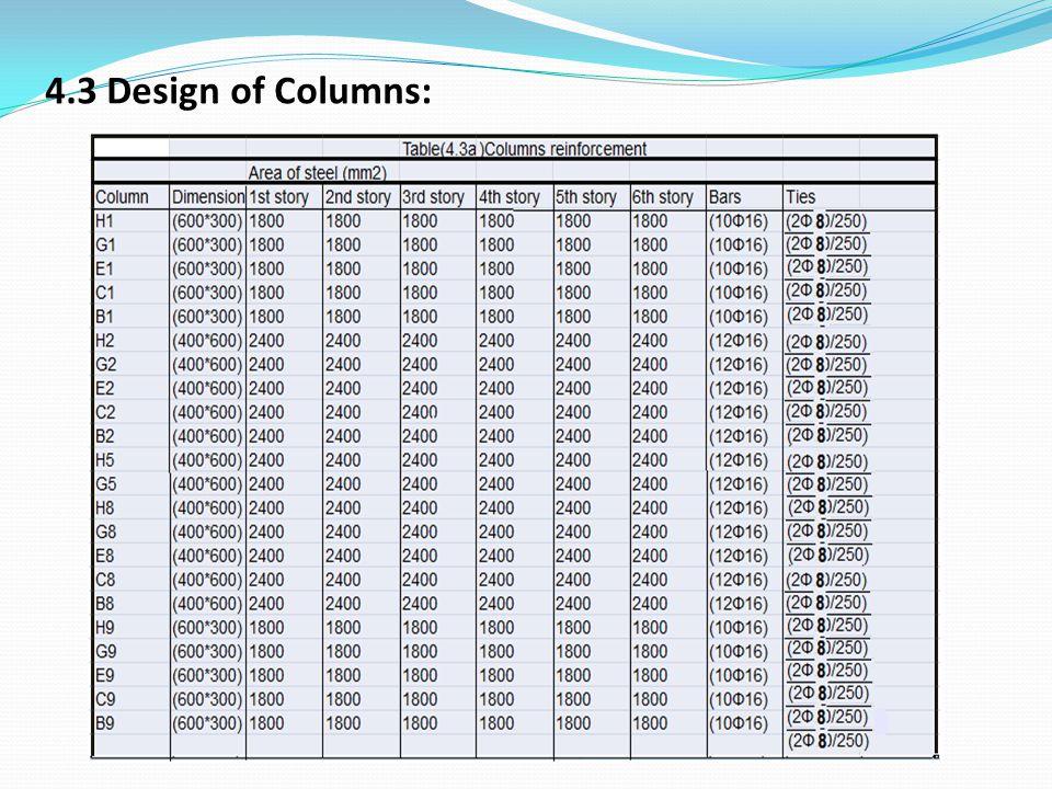 4.3 Design of Columns: