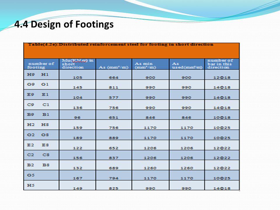 4.4 Design of Footings