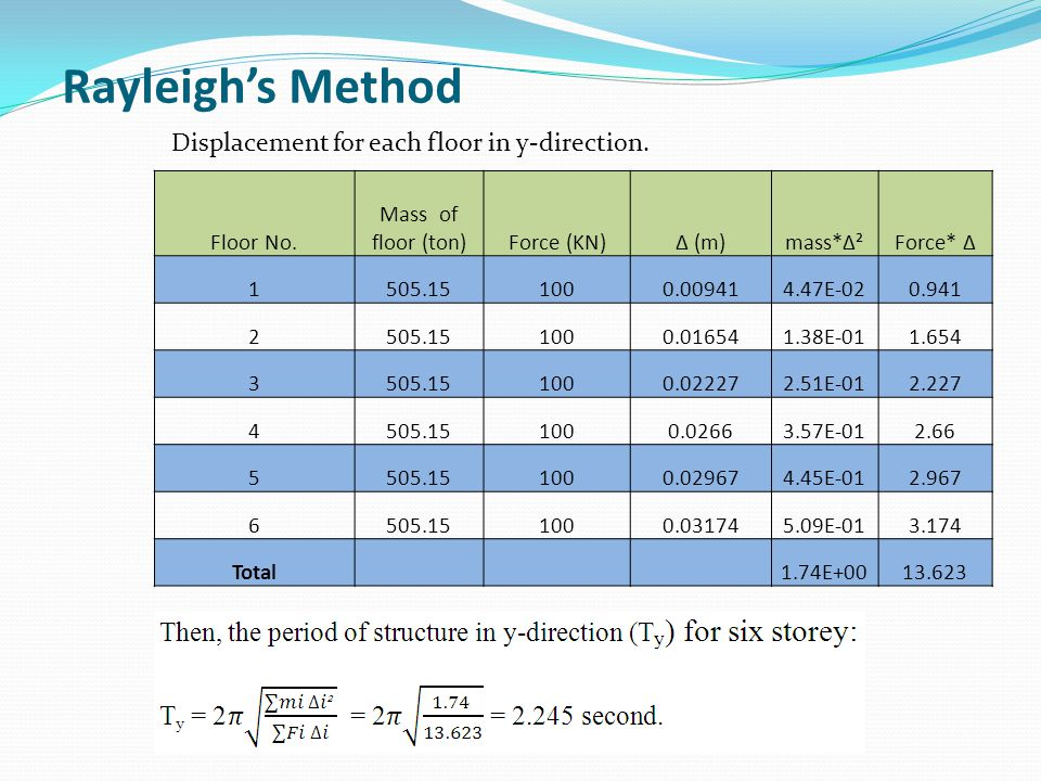 Rayleigh's Method Displacement for each floor in y-direction.