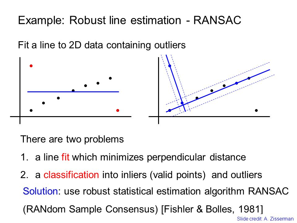 Example: Robust line estimation - RANSAC