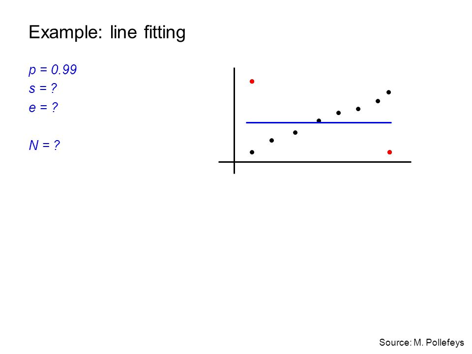 Example: line fitting p = 0.99 s = e = N = Source: M. Pollefeys