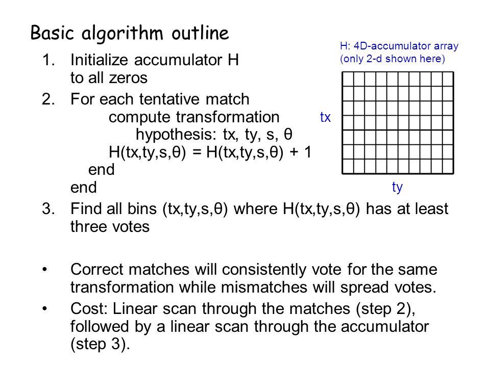 Basic algorithm outline
