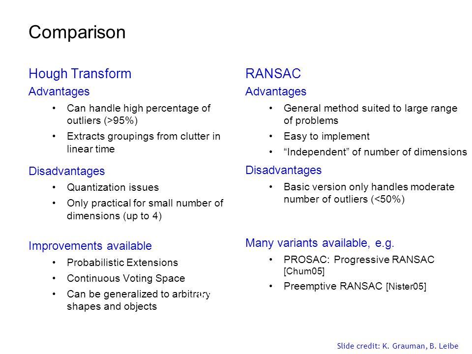 Comparison Hough Transform RANSAC Advantages Disadvantages