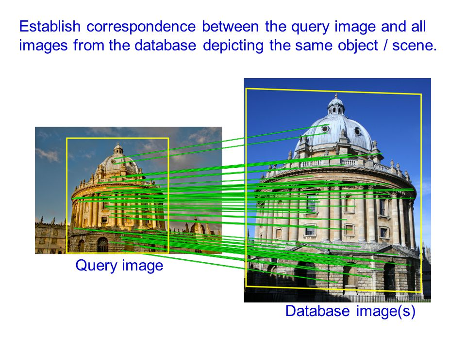 Establish correspondence between the query image and all images from the database depicting the same object / scene.