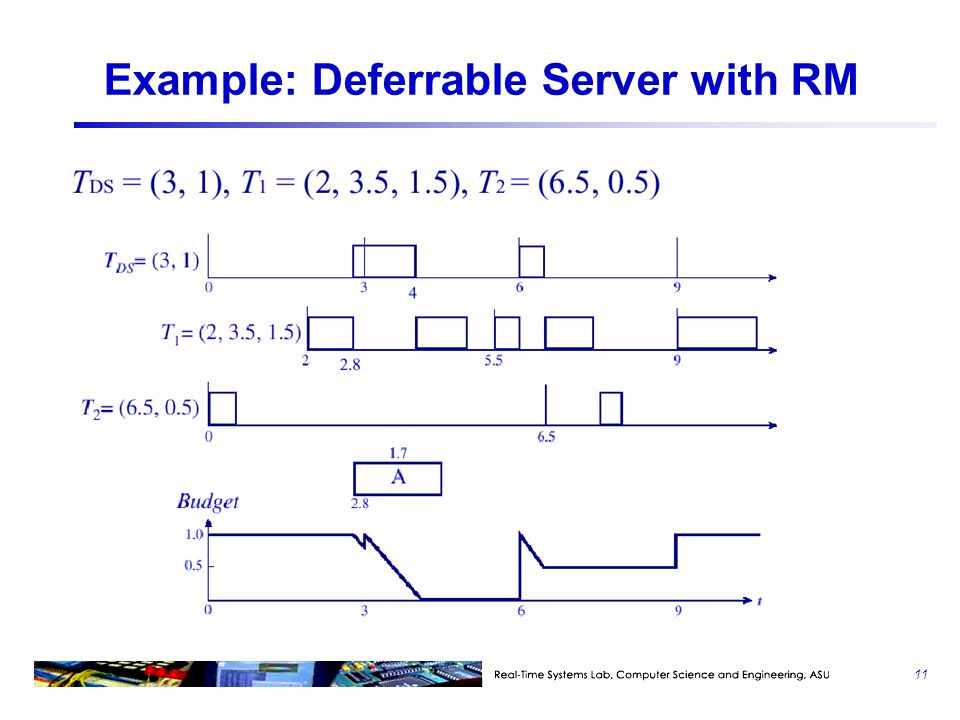 Example: Deferrable Server with RM