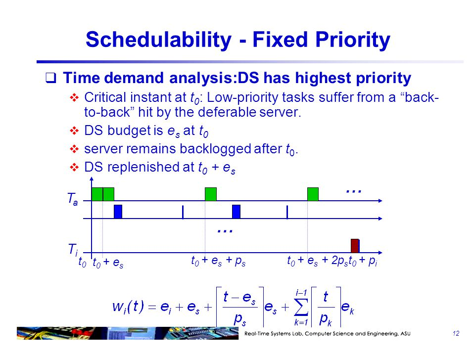 Schedulability - Fixed Priority