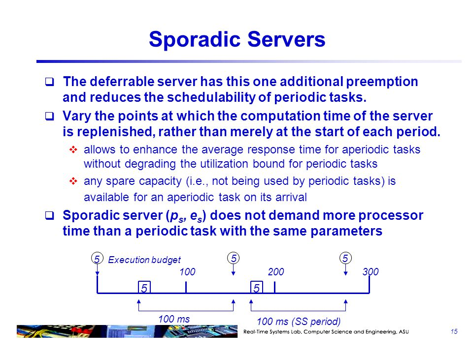 Sporadic Servers The deferrable server has this one additional preemption and reduces the schedulability of periodic tasks.