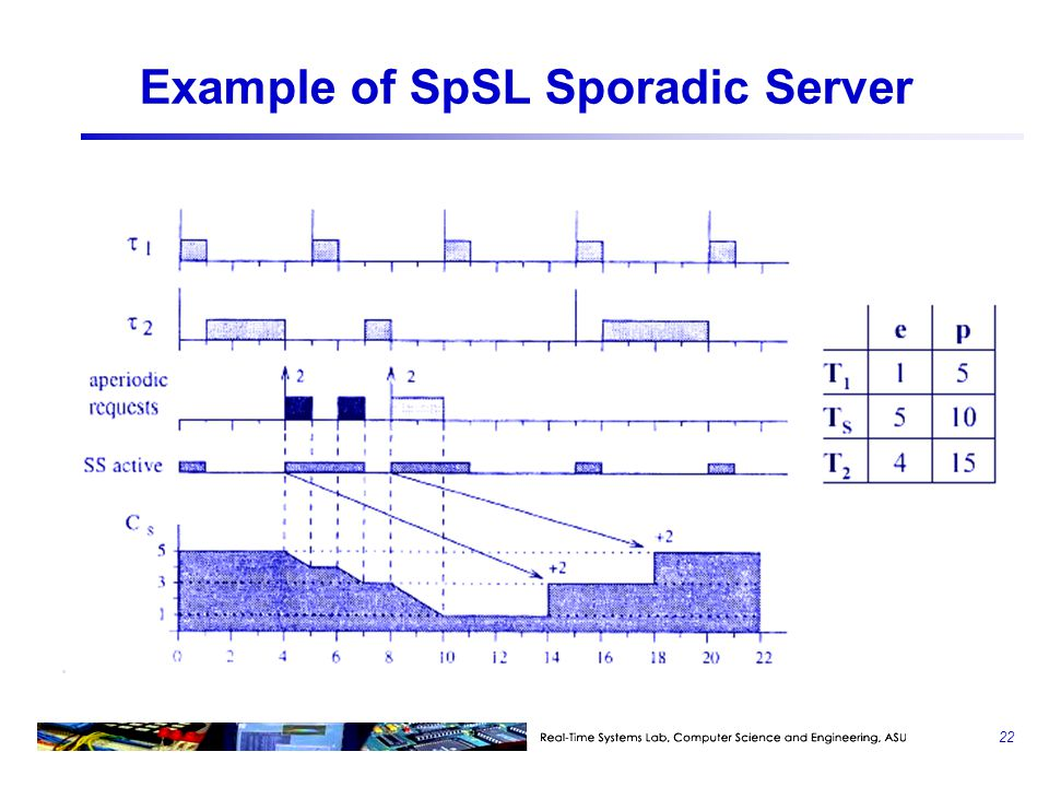Example of SpSL Sporadic Server