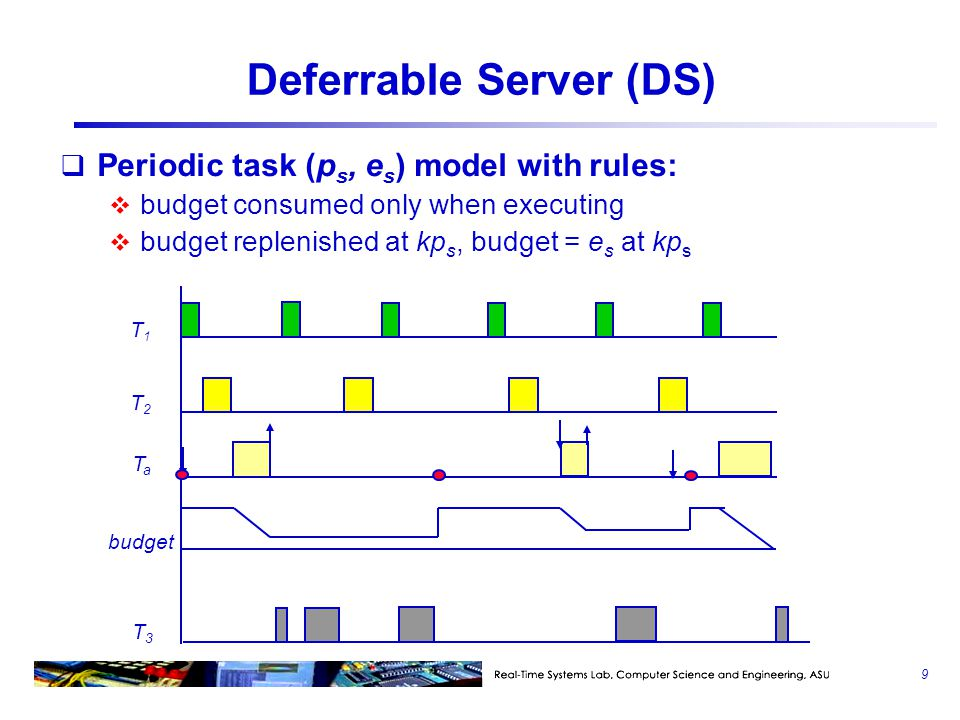 Deferrable Server (DS)