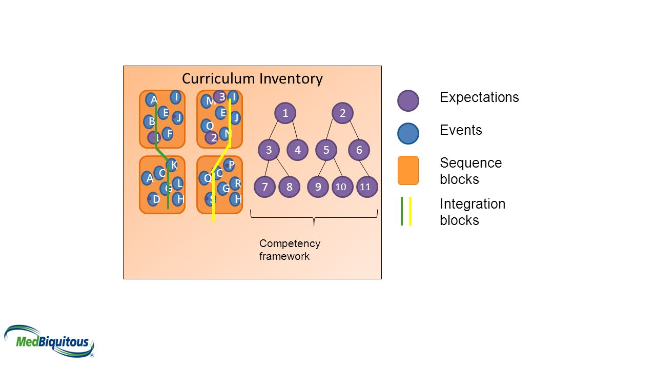 Curriculum Inventory Expectations Events Sequence blocks