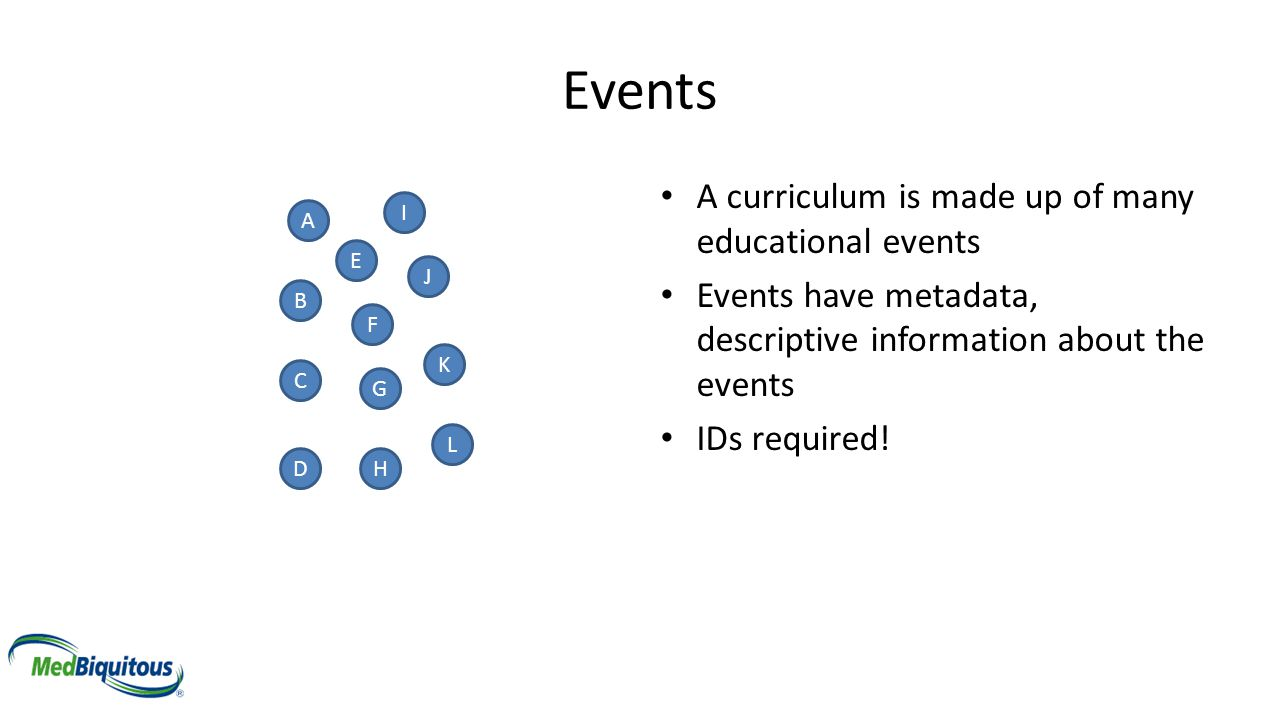 Events A curriculum is made up of many educational events