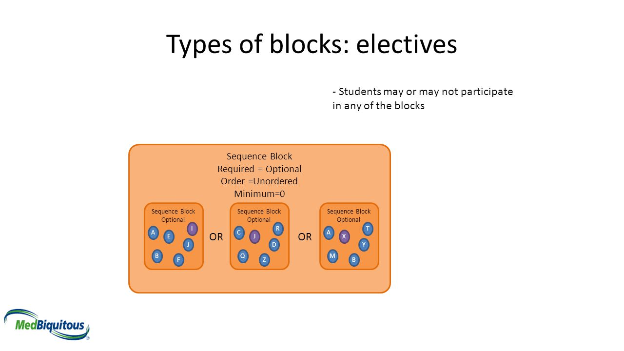 Types of blocks: electives