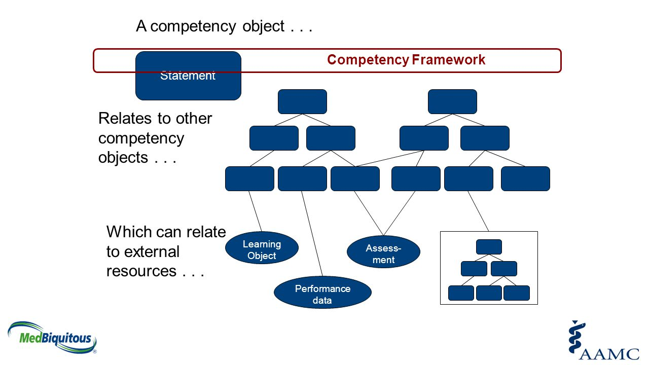Relates to other competency objects . . .