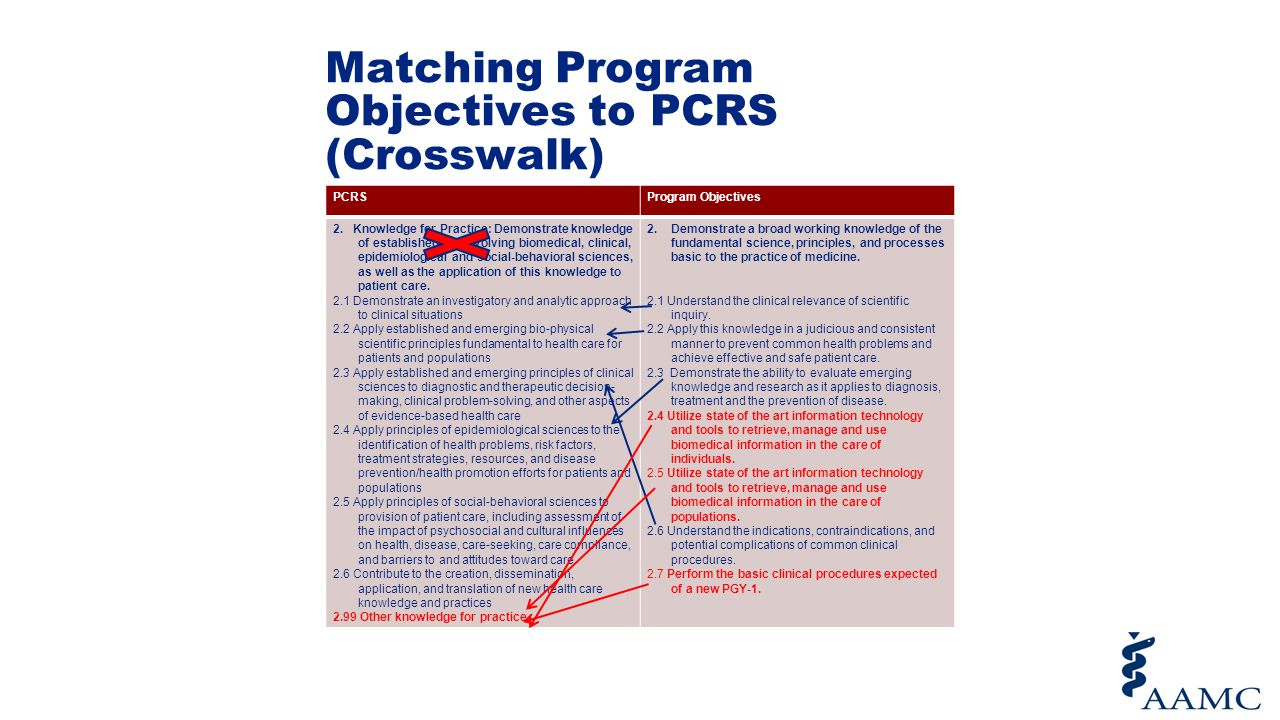 Matching Program Objectives to PCRS (Crosswalk)