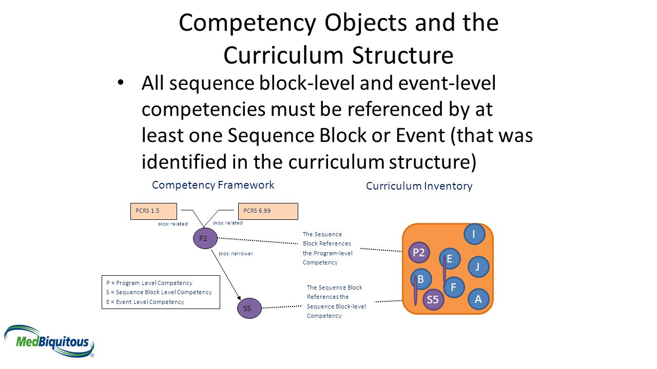 Competency Objects and the Curriculum Structure