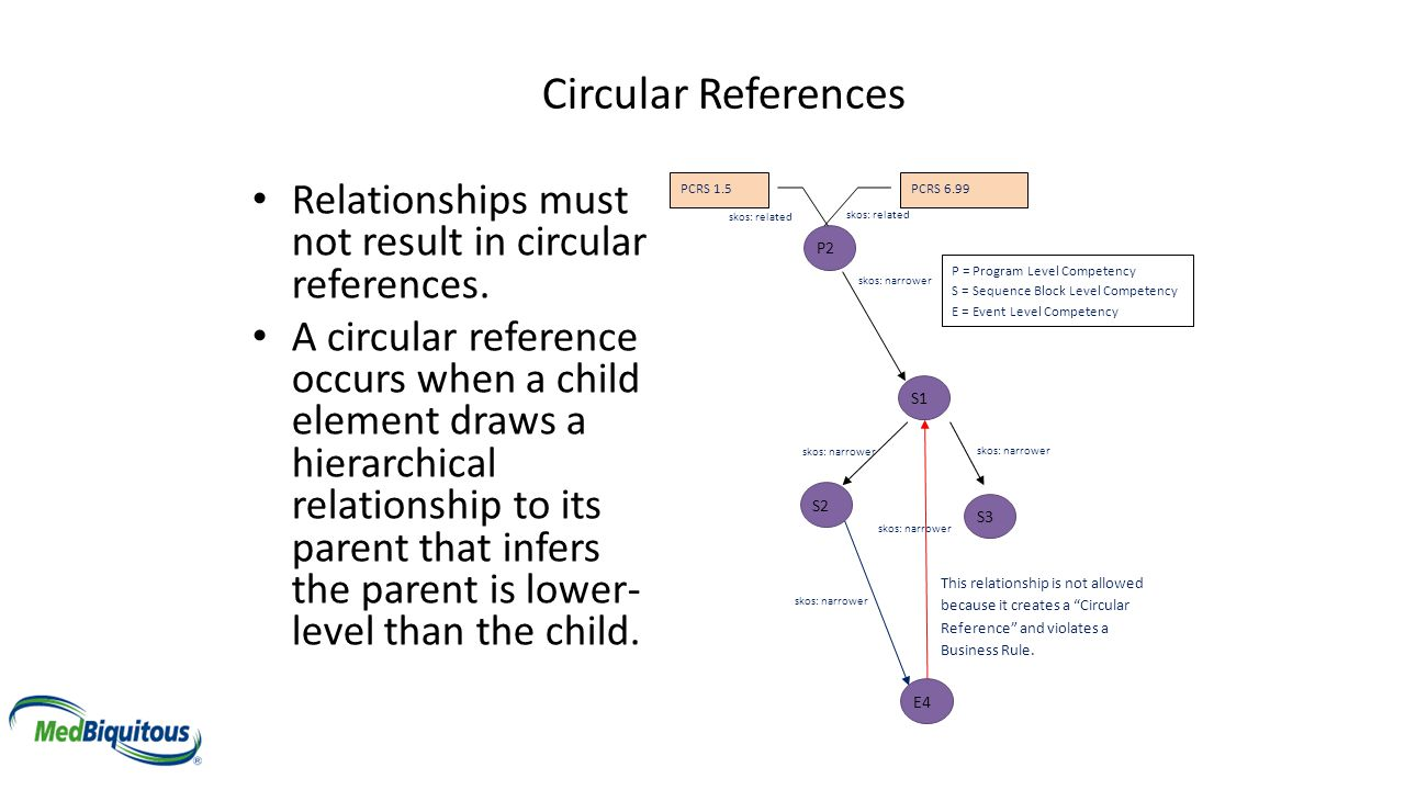 Circular References Relationships must not result in circular references.