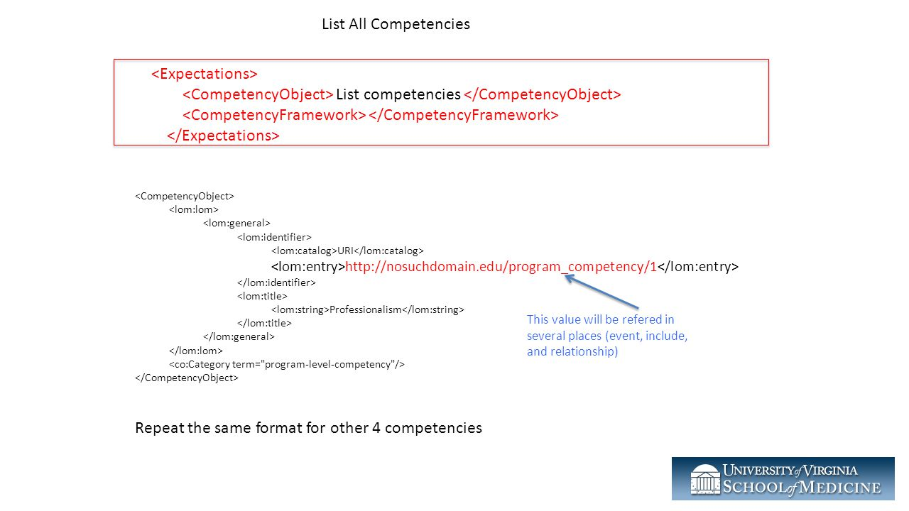 Repeat the same format for other 4 competencies