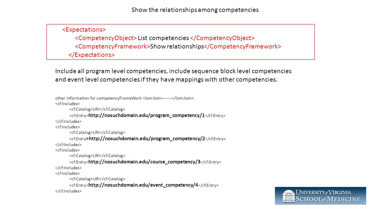 Show the relationships among competencies
