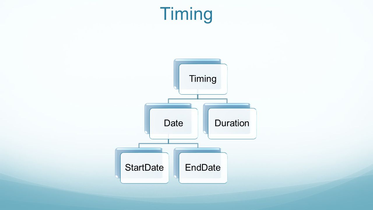 Timing Timing Date StartDate EndDate Duration