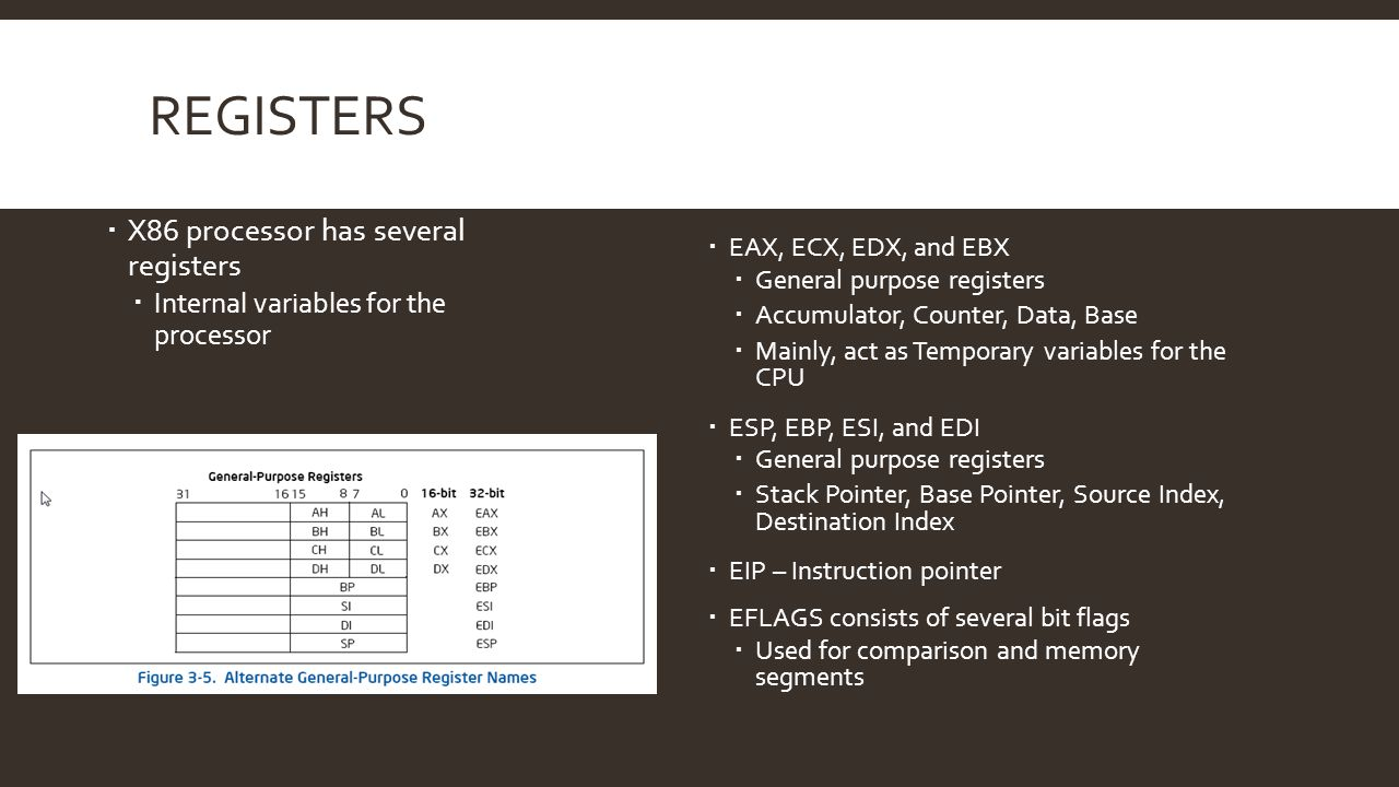 Registers X86 processor has several registers