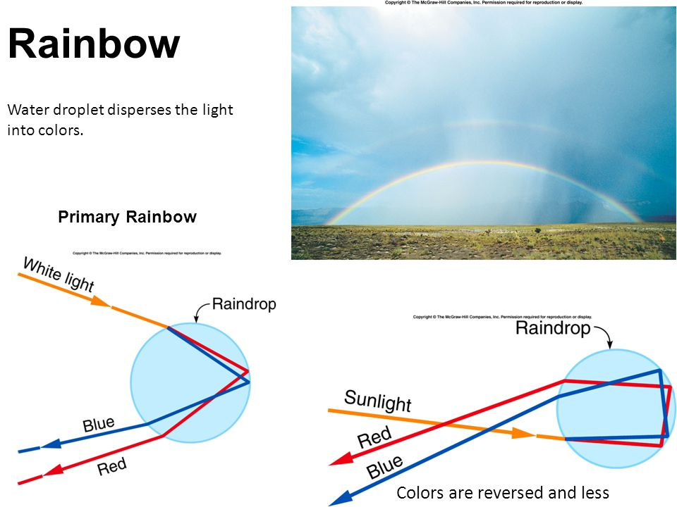 Rainbow Colors are reversed and less intense.