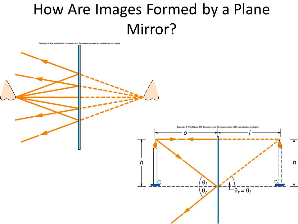 How Are Images Formed by a Plane Mirror