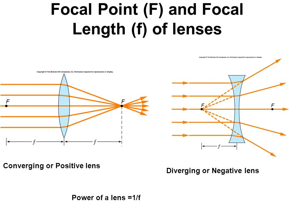 Focal Point (F) and Focal Length (f) of lenses