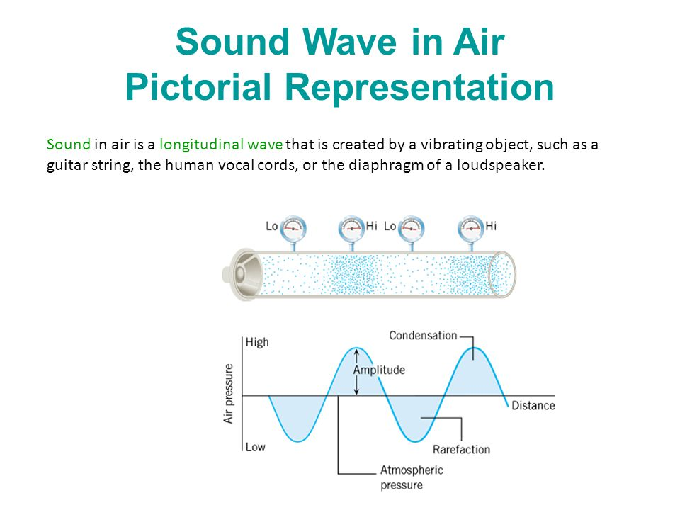 Sound Wave in Air Pictorial Representation