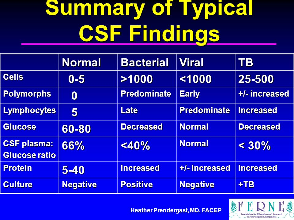 Summary of Typical CSF Findings