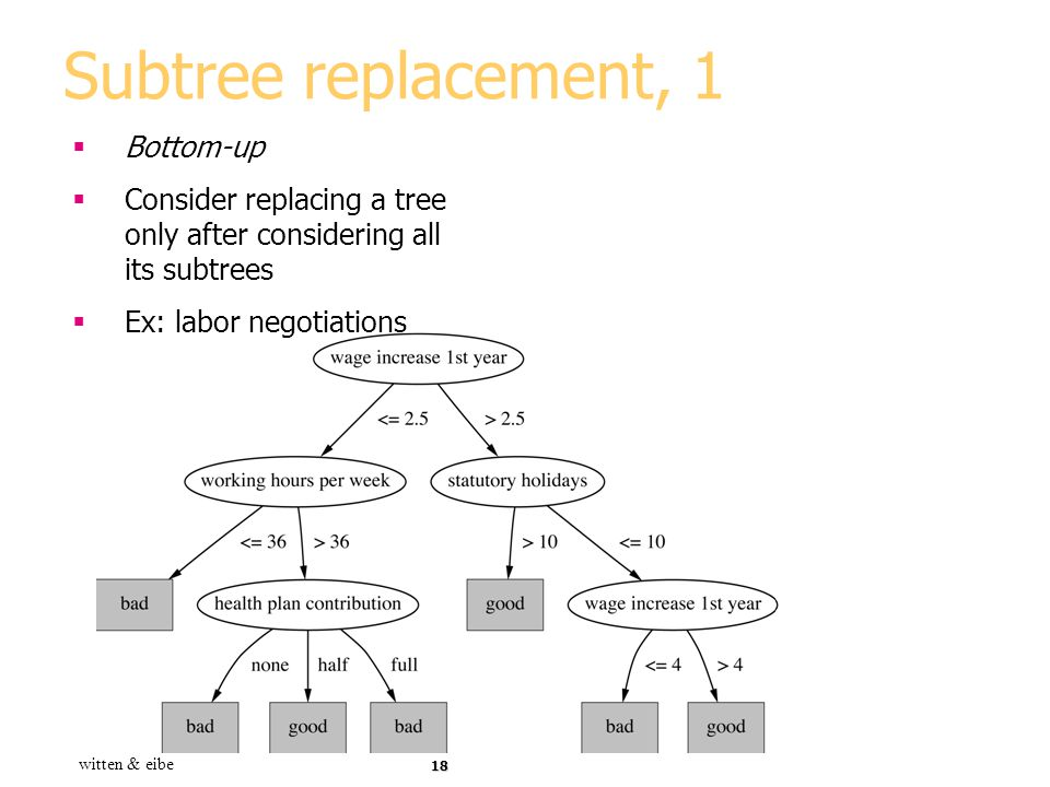 Subtree replacement, 1 Bottom-up