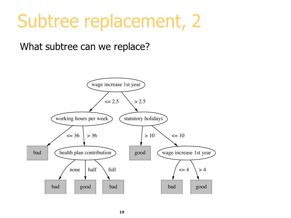 Subtree replacement, 2 What subtree can we replace