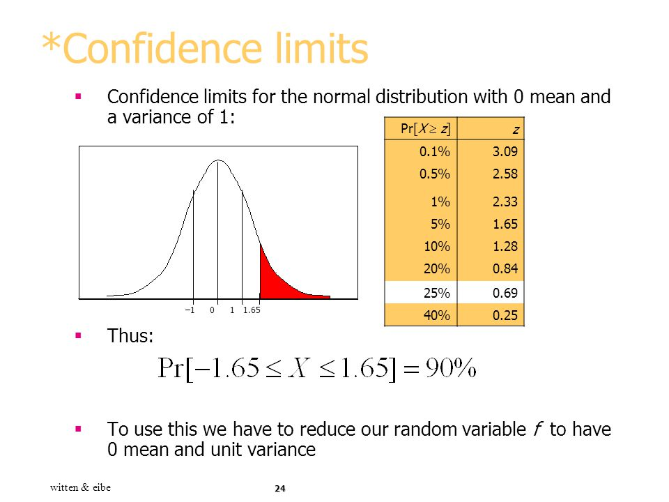 *Confidence limits Confidence limits for the normal distribution with 0 mean and a variance of 1: Thus: