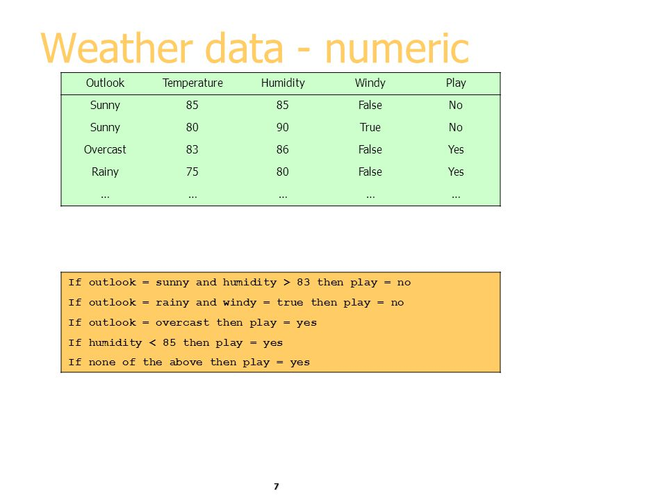 Weather data - numeric Outlook Temperature Humidity Windy Play Sunny