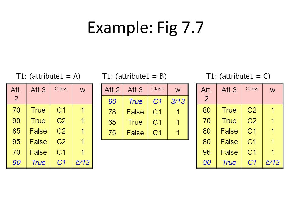 Example: Fig 7.7 T1: (attribute1 = A) T1: (attribute1 = B)