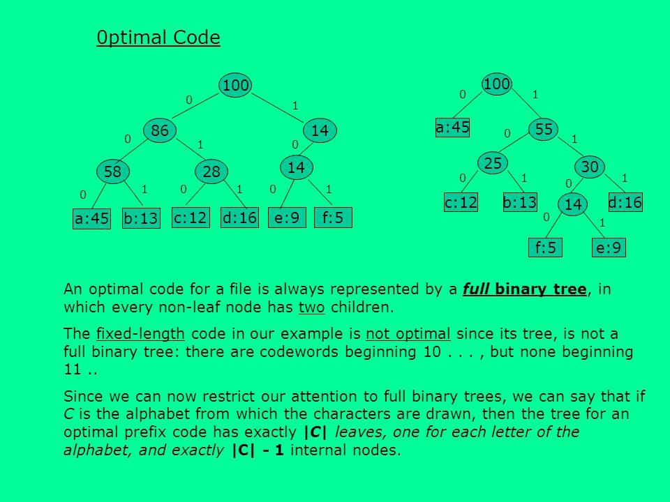 0ptimal Code 100 14 28 58 86 a:45 b:13 e:9 f:5 c:12 d:16 100 30 25 14