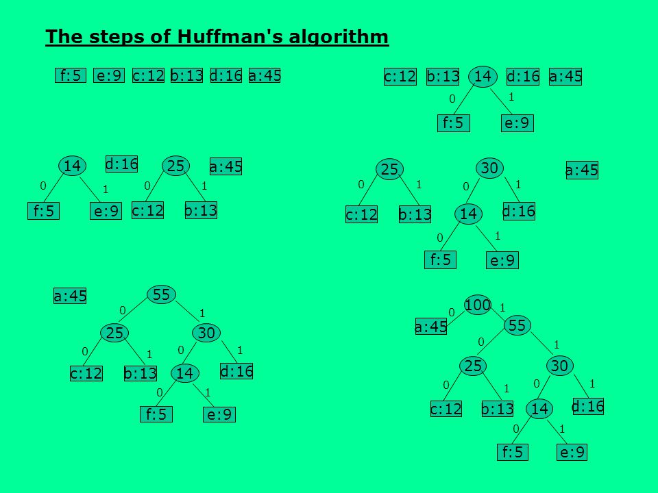 The steps of Huffman s algorithm