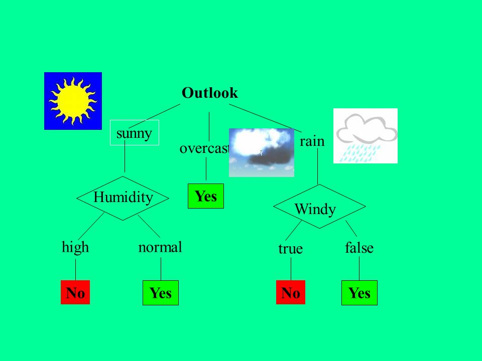 Outlook sunny rain overcast Humidity Yes Windy high normal true false No Yes No Yes
