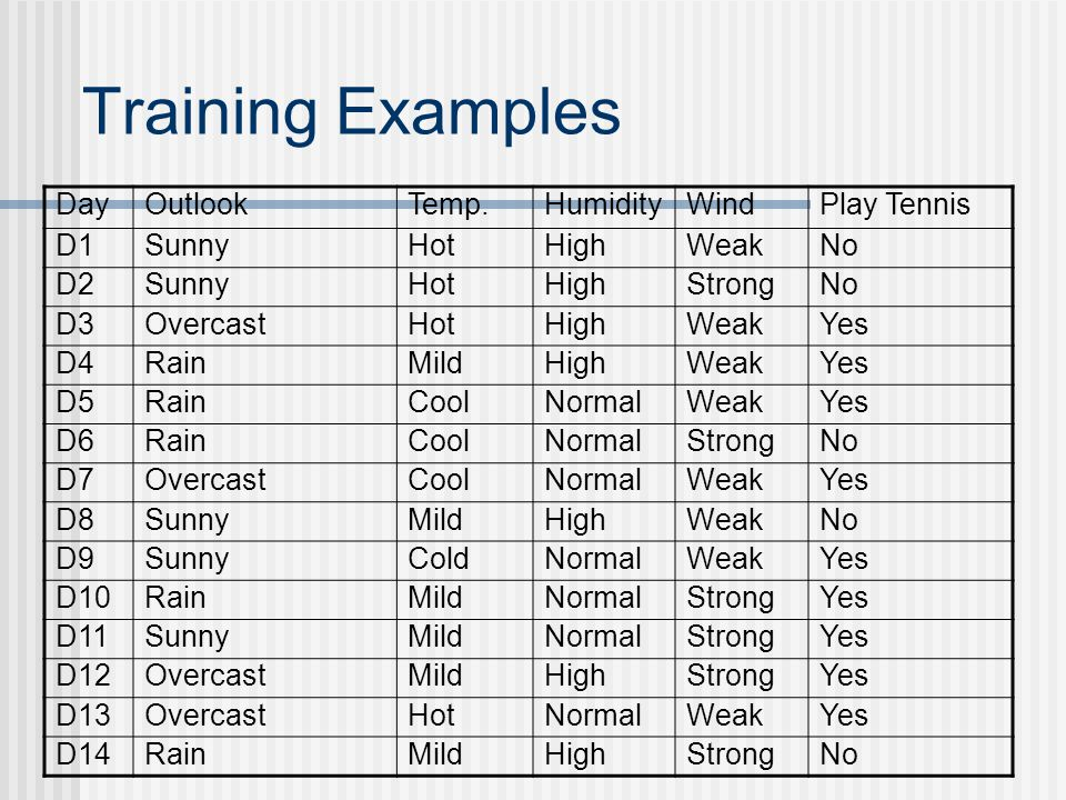 Training Examples Day Outlook Temp. Humidity Wind Play Tennis D1 Sunny