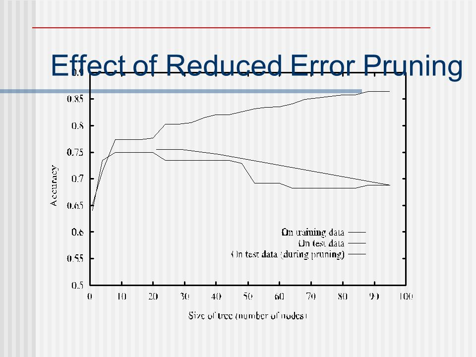 Effect of Reduced Error Pruning