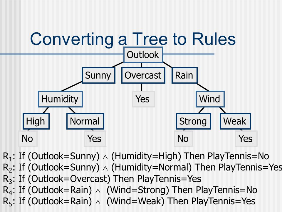 Converting a Tree to Rules
