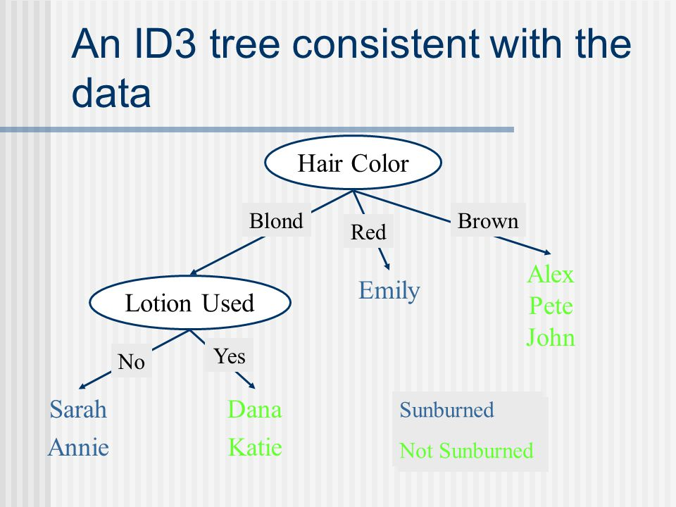 An ID3 tree consistent with the data