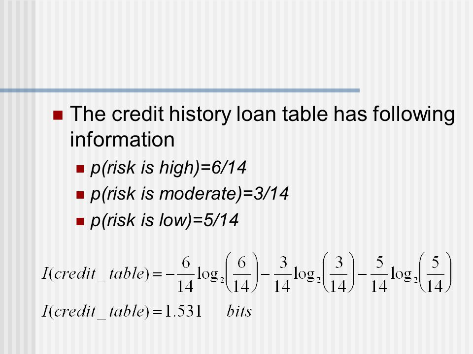 The credit history loan table has following information
