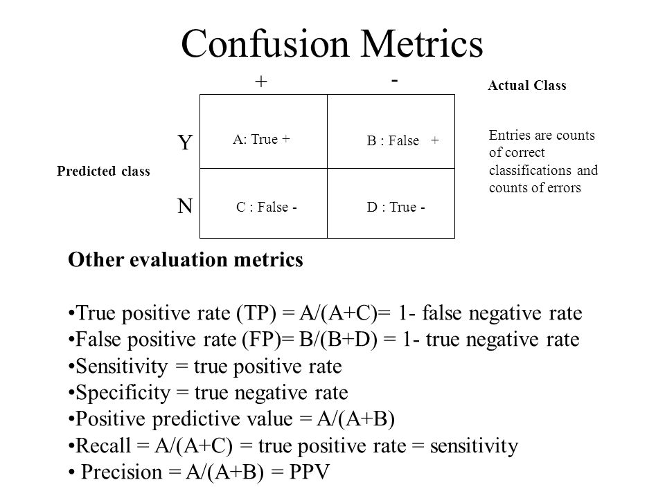 Confusion Metrics - + Y N Other evaluation metrics