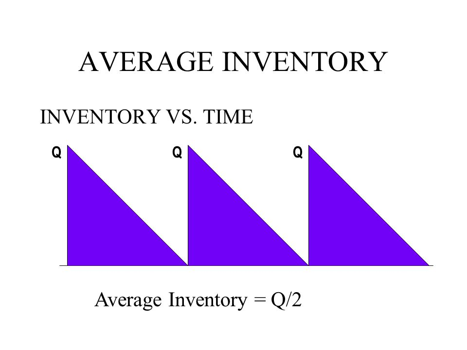 AVERAGE INVENTORY INVENTORY VS. TIME Q Average Inventory = Q/2