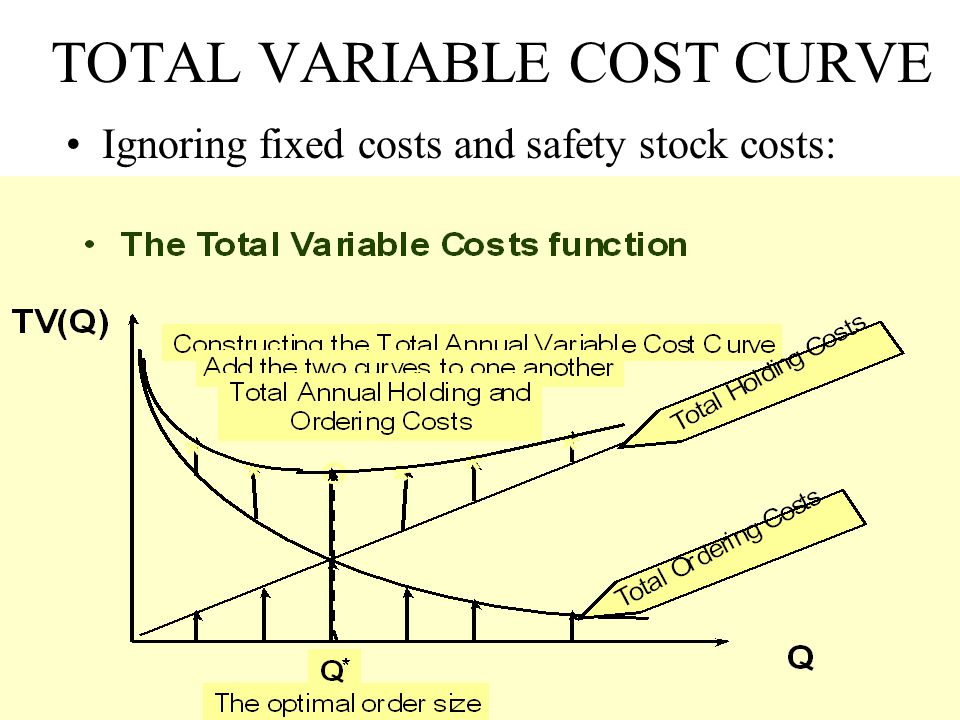 TOTAL VARIABLE COST CURVE