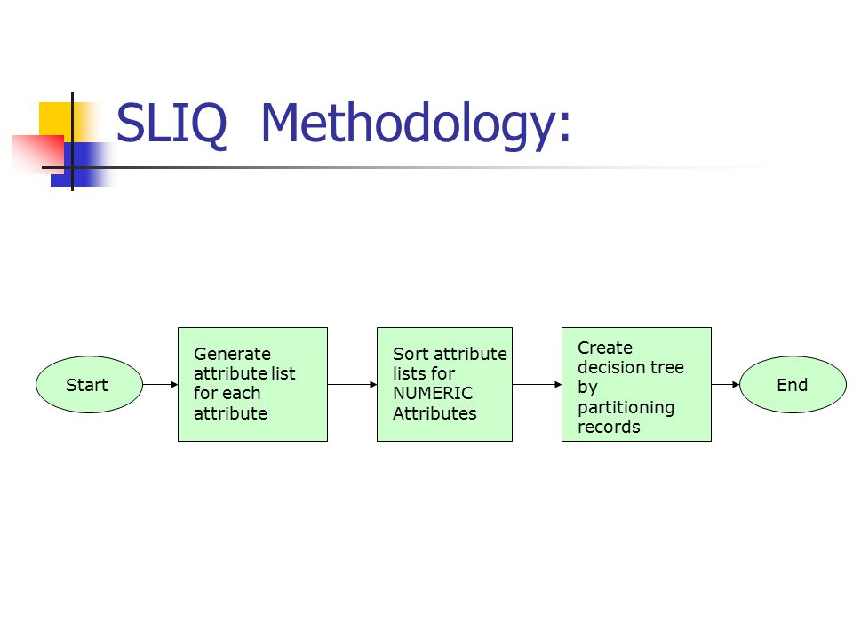 SLIQ Methodology: Create decision tree by partitioning records