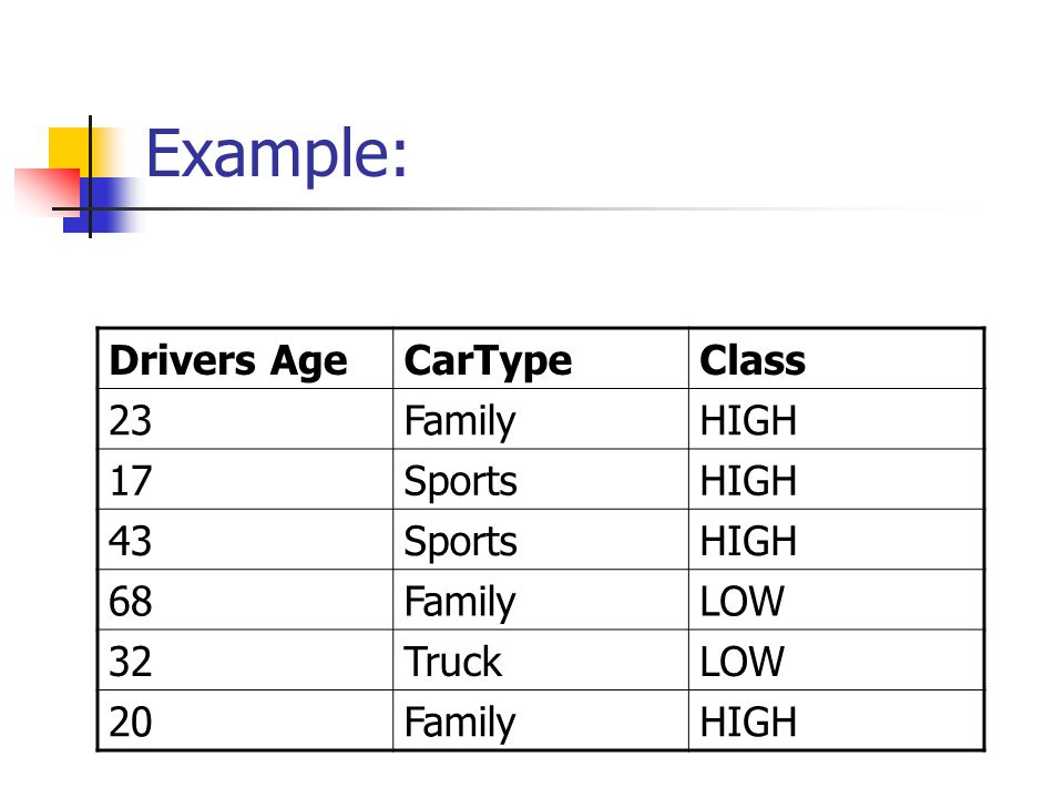Example: Drivers Age CarType Class 23 Family HIGH 17 Sports 43 68 LOW