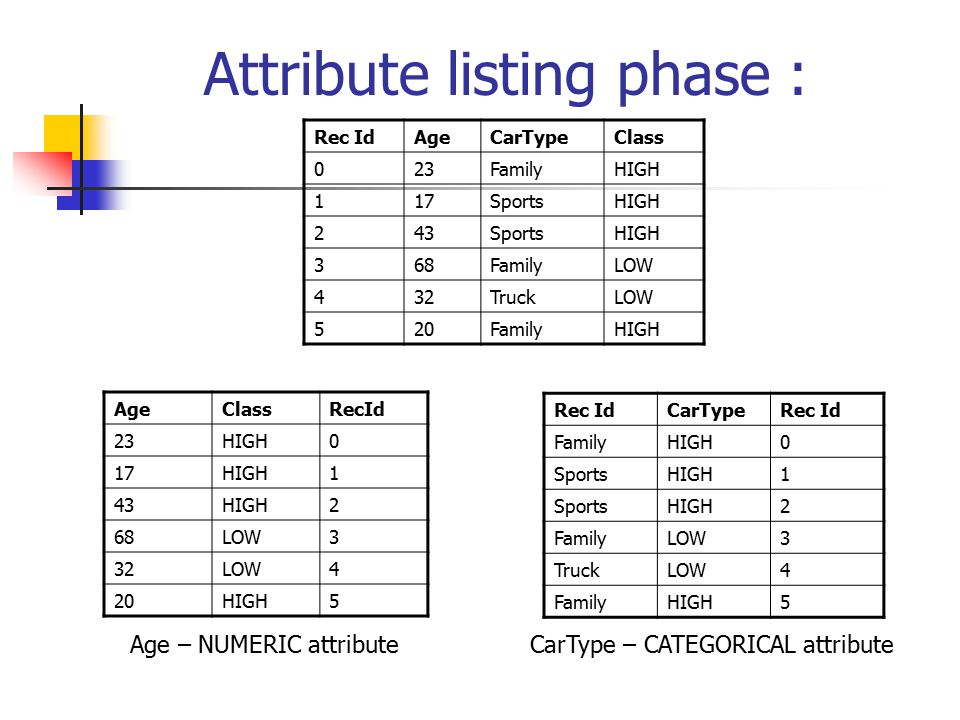 Attribute listing phase :