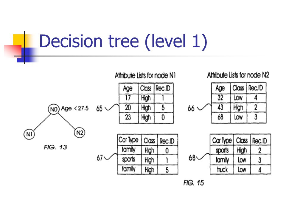 Decision tree (level 1)